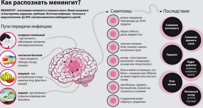 Как распознать менингит?