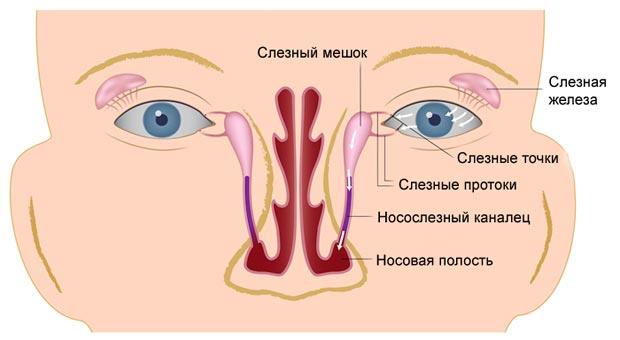 бужирование носослезного канала