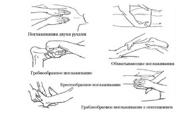 Прием поглаживания в массаже