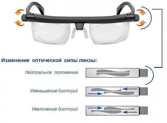 изменение диоптрий на очках