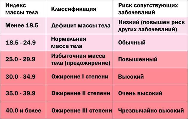 Таблица степеней ожирения