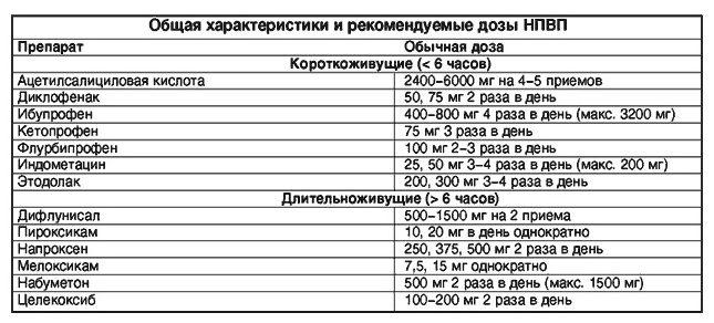 Общая характеристики и рекомендуемые дозы НПВП