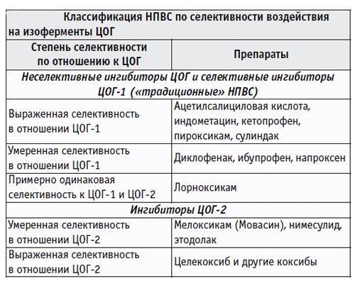 Классификация НПВС по селективности