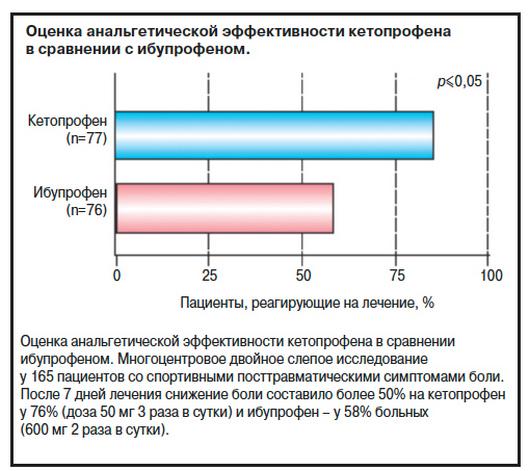Анальгетическая эффективность кетопрофена