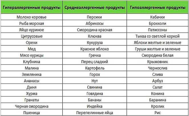 Категории продуктов по аллергенам
