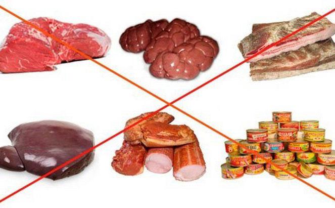 Запрещенные белковые продукты при почечной недостаточности