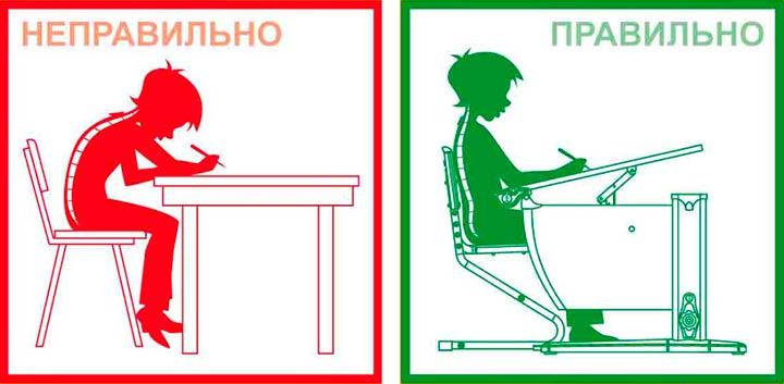 Неправильное и правильное сидение за столом