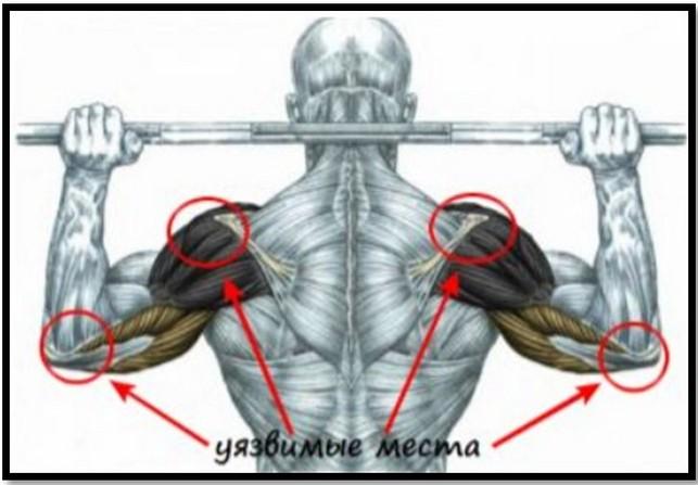 Нагрузка на мышцы от плеча до локтя